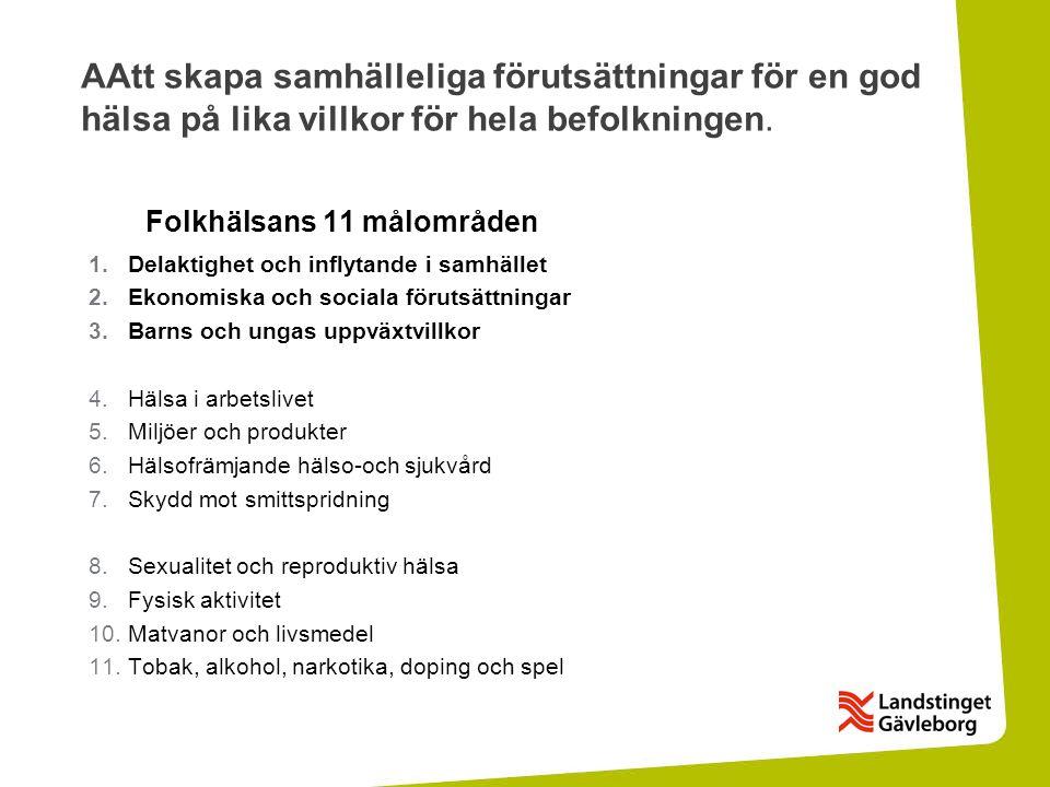 Folkhälsans 11 målområden 1.Delaktighet och inflytande i samhället 2.Ekonomiska och sociala förutsättningar 3.Barns och ungas uppväxtvillkor 4.Hälsa i