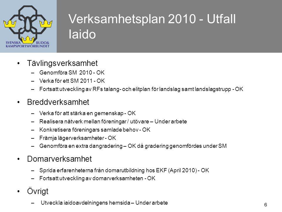 7 Verksamhetsplan 2011 Iaido Tävlingsverksamhet – Genomföra SM 2011 – Verka för ett SM 2012 – Verka för former vilka underlättar arbetet kring Talang och elitplan.