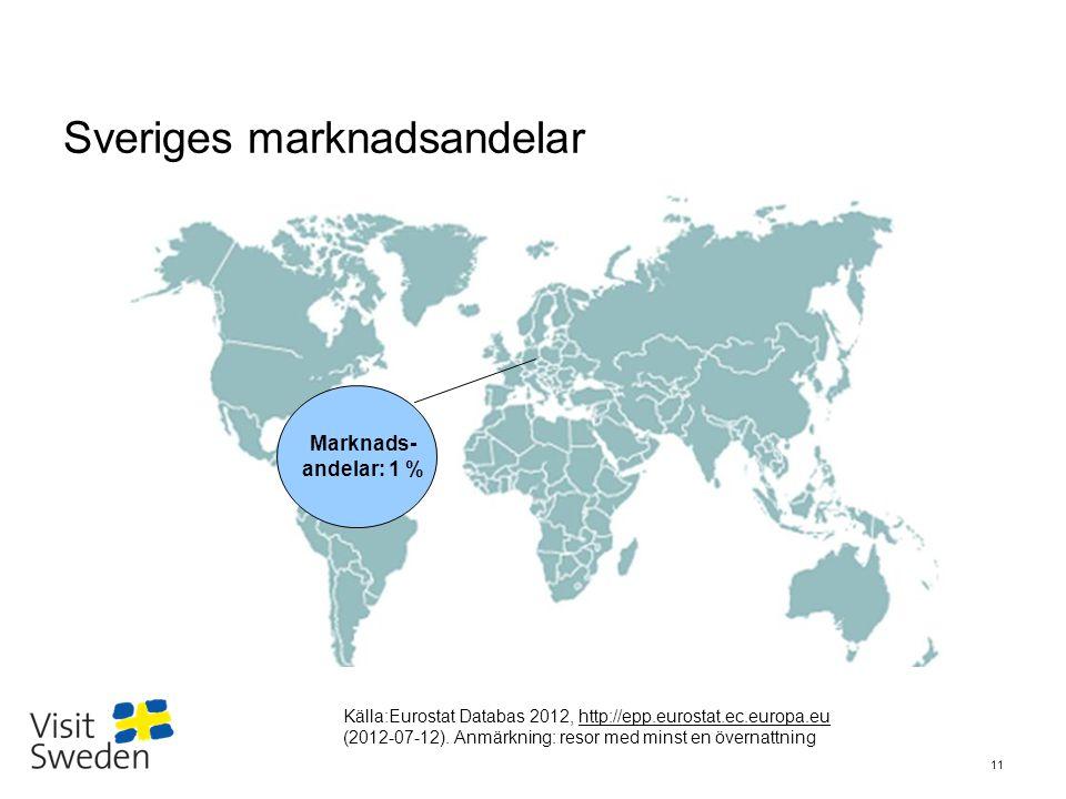 Sv Sveriges marknadsandelar 11 Marknads- andelar: 1 % Källa:Eurostat Databas 2012, http://epp.eurostat.ec.europa.eu (2012-07-12). Anmärkning: resor me