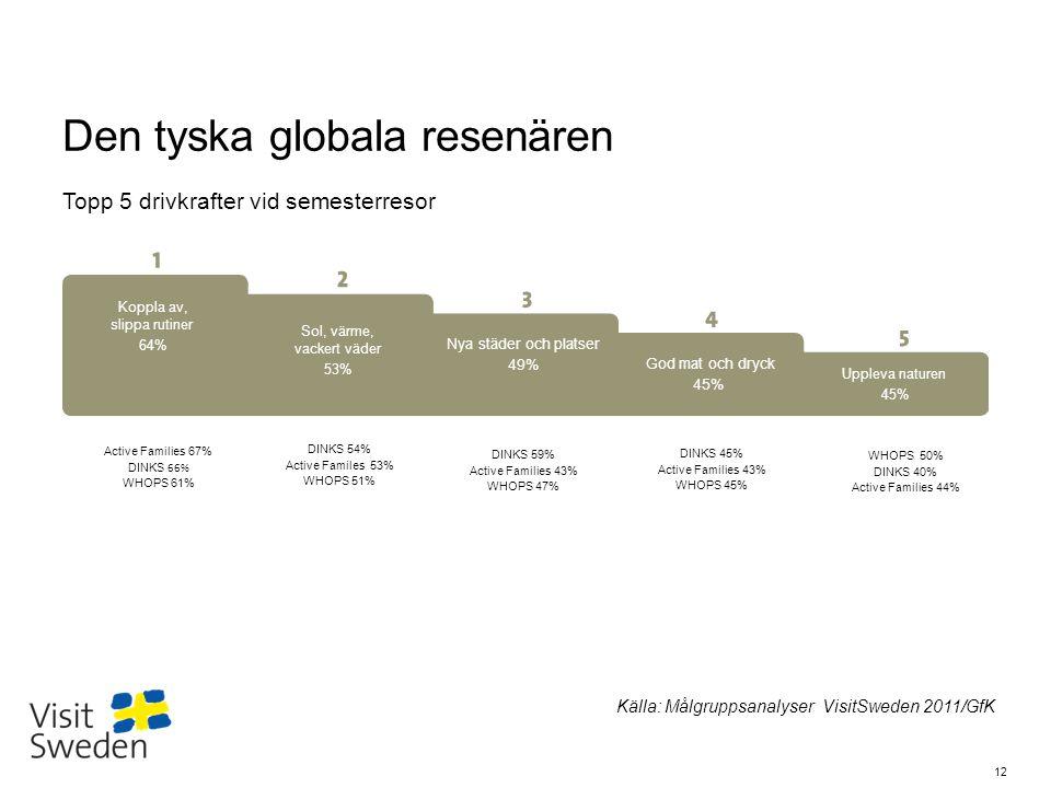 Sv Den tyska globala resenären Topp 5 drivkrafter vid semesterresor Koppla av, slippa rutiner 64% Sol, värme, vackert väder 53% Nya städer och platser