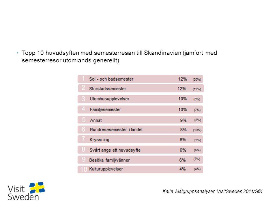 Sv Topp 10 huvudsyften med semesterresan till Skandinavien (jämfört med semesterresor utomlands generellt) Källa: Målgruppsanalyser VisitSweden 2011/G
