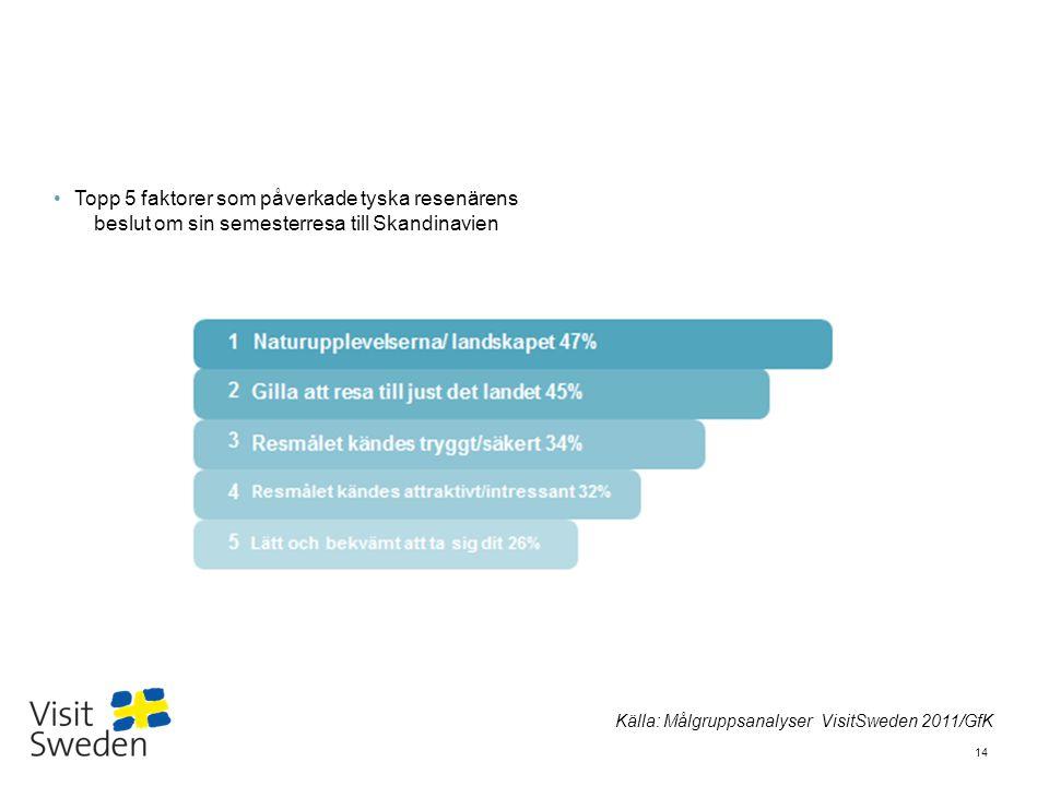 Sv 14 Topp 5 faktorer som påverkade tyska resenärens beslut om sin semesterresa till Skandinavien Källa: Målgruppsanalyser VisitSweden 2011/GfK
