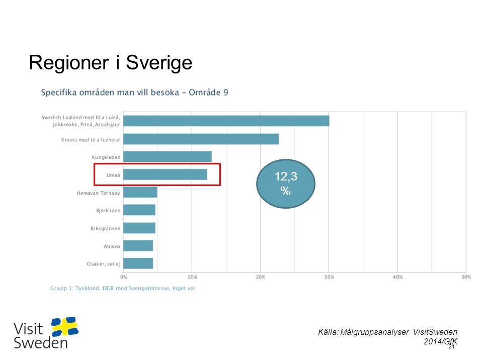 Sv Regioner i Sverige 21 12,3 % Källa: Målgruppsanalyser VisitSweden 2014/GfK