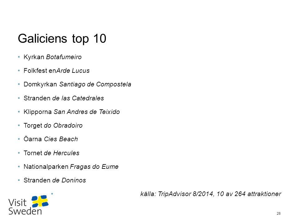 Sv Galiciens top 10 Kyrkan Botafumeiro Folkfest enArde Lucus Domkyrkan Santiago de Compostela Stranden de las Catedrales Klipporna San Andres de Teixi