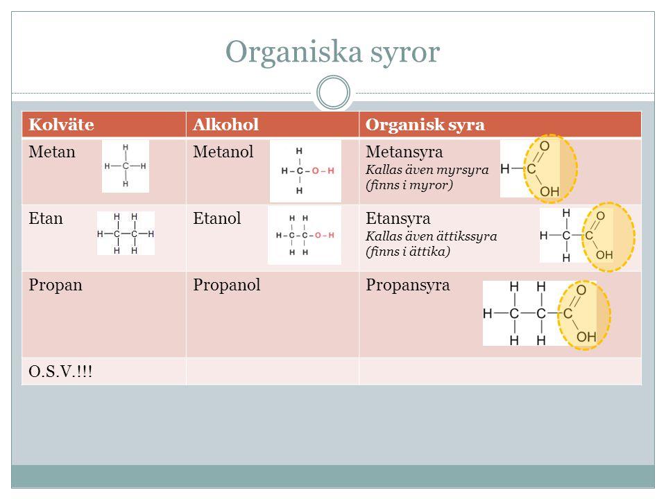 Organiska syror KolväteAlkoholOrganisk syra MetanMetanolMetansyra Kallas även myrsyra (finns i myror) EtanEtanolEtansyra Kallas även ättikssyra (finns