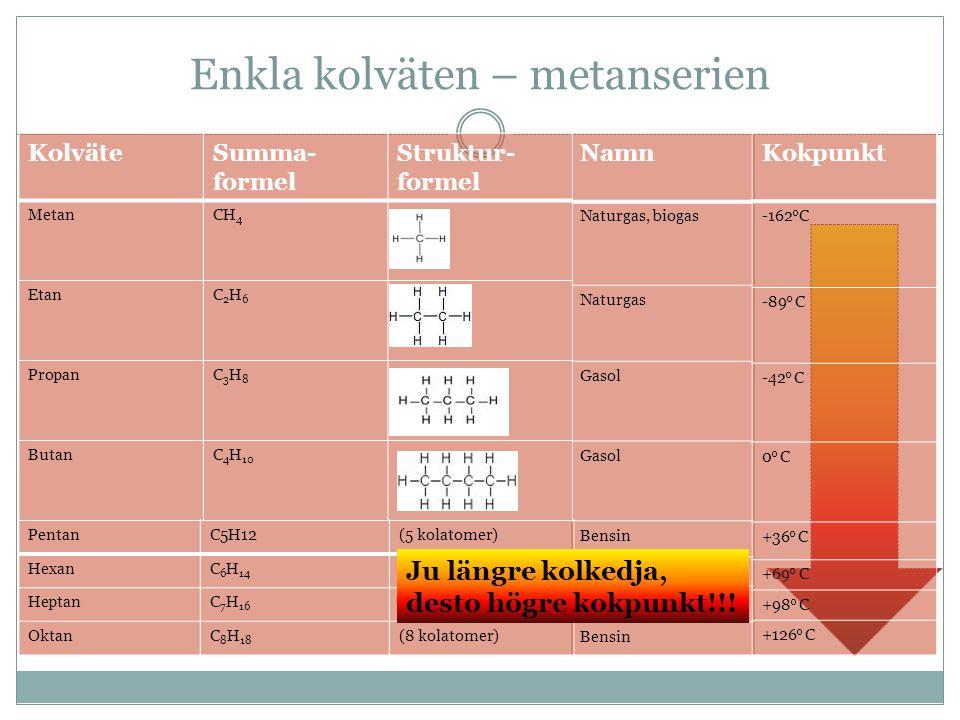 Namn Naturgas, biogas Naturgas Gasol Bensin (5 kolatomer) (6 kolatomer) (7 kolatomer) (8 kolatomer) KolväteSumma- formel Struktur- formel MetanCH 4 Et