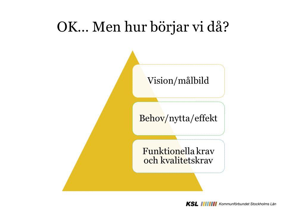 OK… Men hur börjar vi då? Vision/målbildBehov/nytta/effekt Funktionella krav och kvalitetskrav