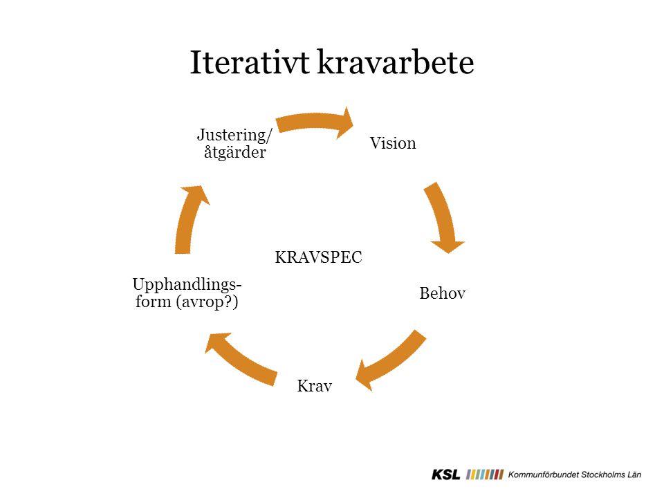 Iterativt kravarbete Vision Behov Krav Upphandlings- form (avrop?) Justering/ åtgärder KRAVSPEC
