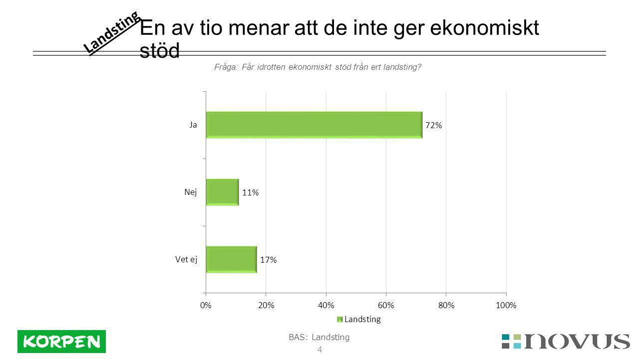 4 En av tio menar att de inte ger ekonomiskt stöd Fråga: Får idrotten ekonomiskt stöd från ert landsting.