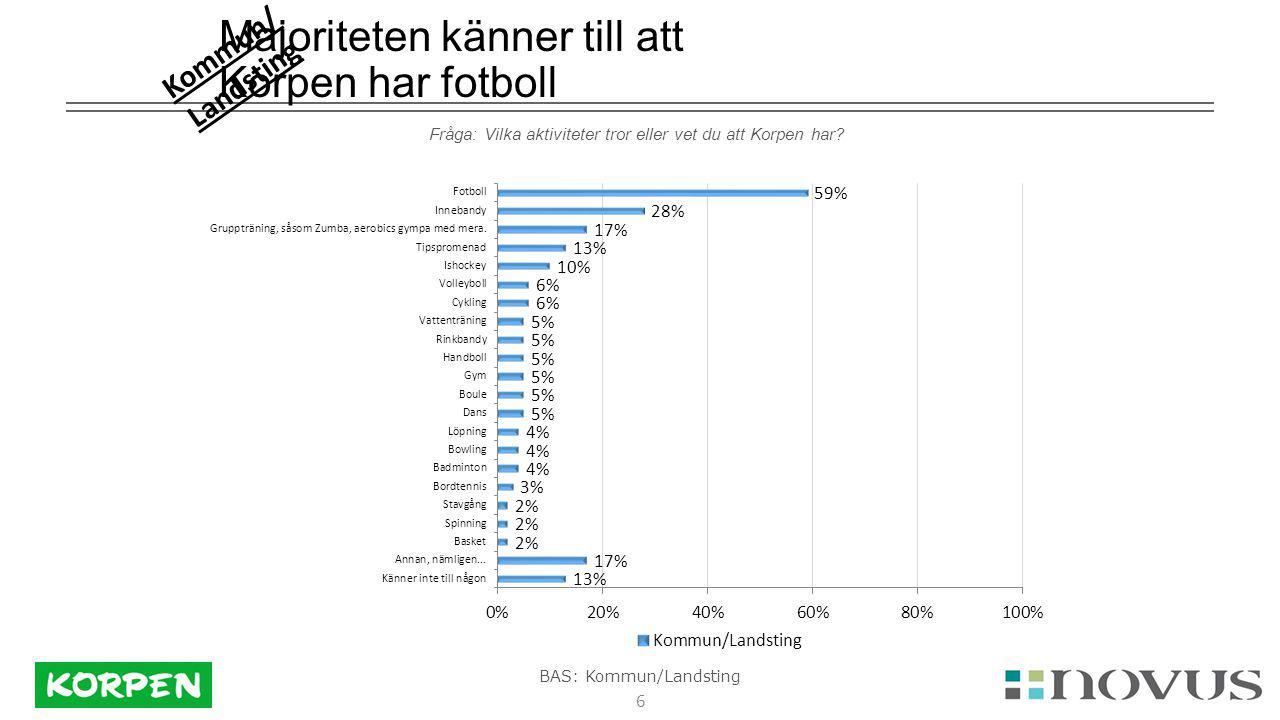 6 Majoriteten känner till att Korpen har fotboll Fråga: Vilka aktiviteter tror eller vet du att Korpen har.