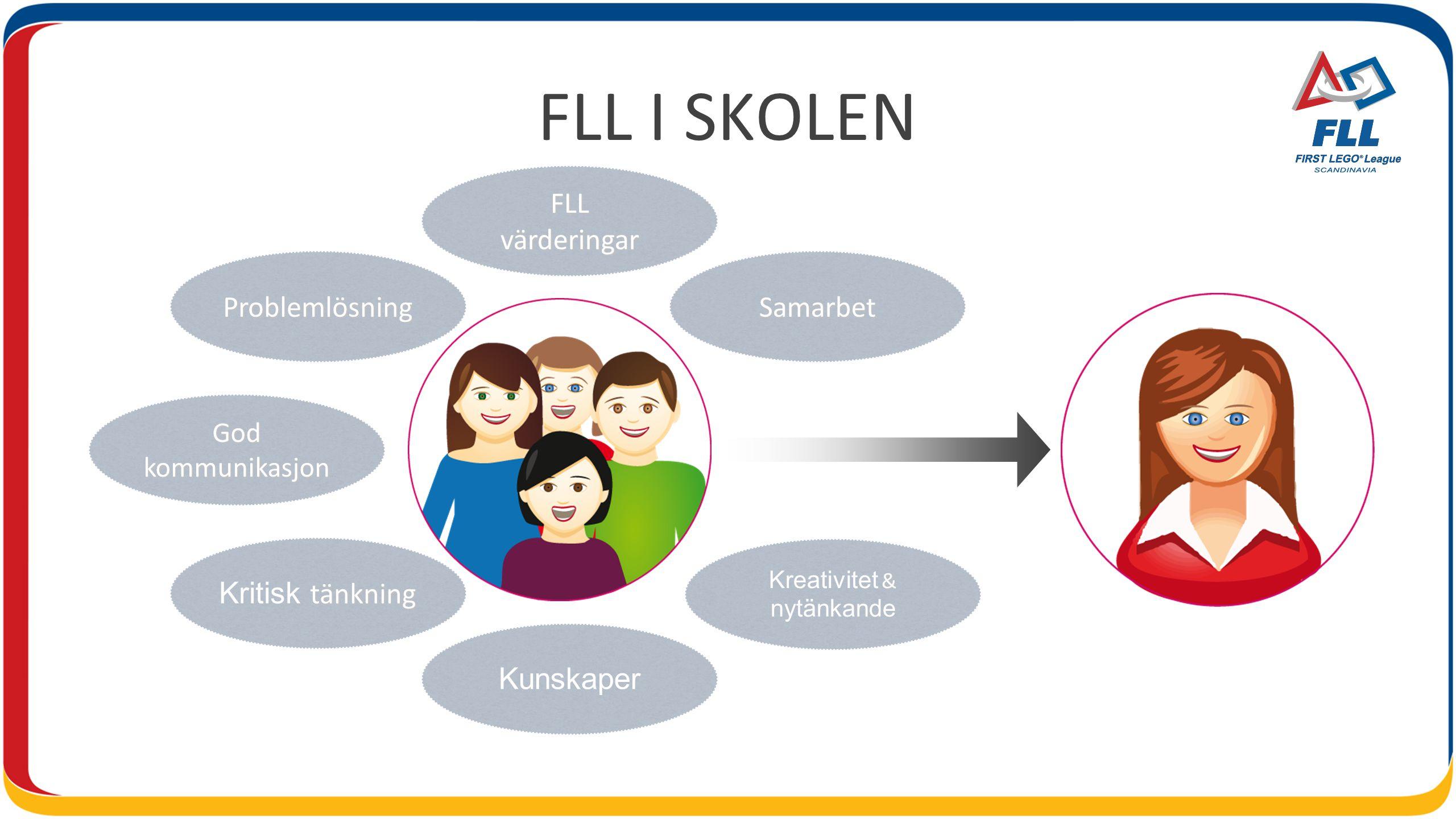 FLL I SKOLEN God kommunikasjon FLLvärderingar & Kreativitet & nytänkande tänkning Kritisk tänkning Kunskaper ProblemlösningSamarbet