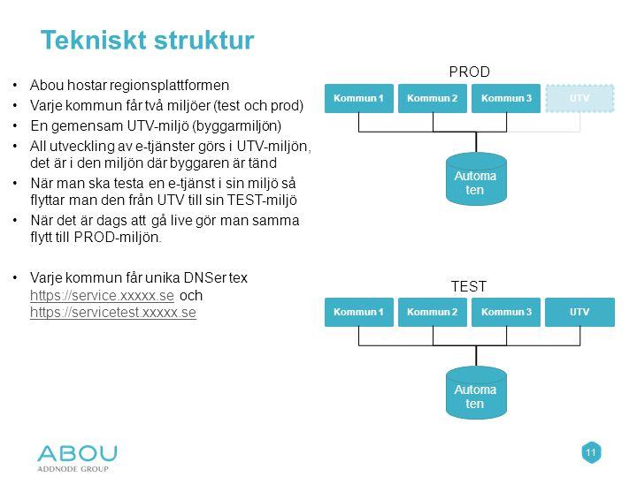 11 Tekniskt struktur Kommun 1Kommun 2Kommun 3UTV Automa ten Kommun 1Kommun 2Kommun 3UTV Automa ten Abou hostar regionsplattformen Varje kommun får två miljöer (test och prod) En gemensam UTV-miljö (byggarmiljön) All utveckling av e-tjänster görs i UTV-miljön, det är i den miljön där byggaren är tänd När man ska testa en e-tjänst i sin miljö så flyttar man den från UTV till sin TEST-miljö När det är dags att gå live gör man samma flytt till PROD-miljön.
