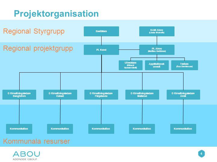Organisation Vem är ansvariga från respektive kommun för att driva och projektleda, de kommun specifika aktiviteterna.