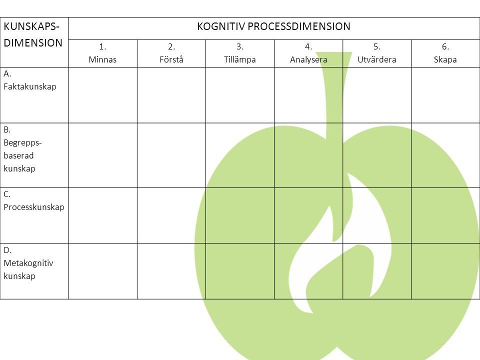 KUNSKAPS- DIMENSION KOGNITIV PROCESSDIMENSION 1.Minnas 2.