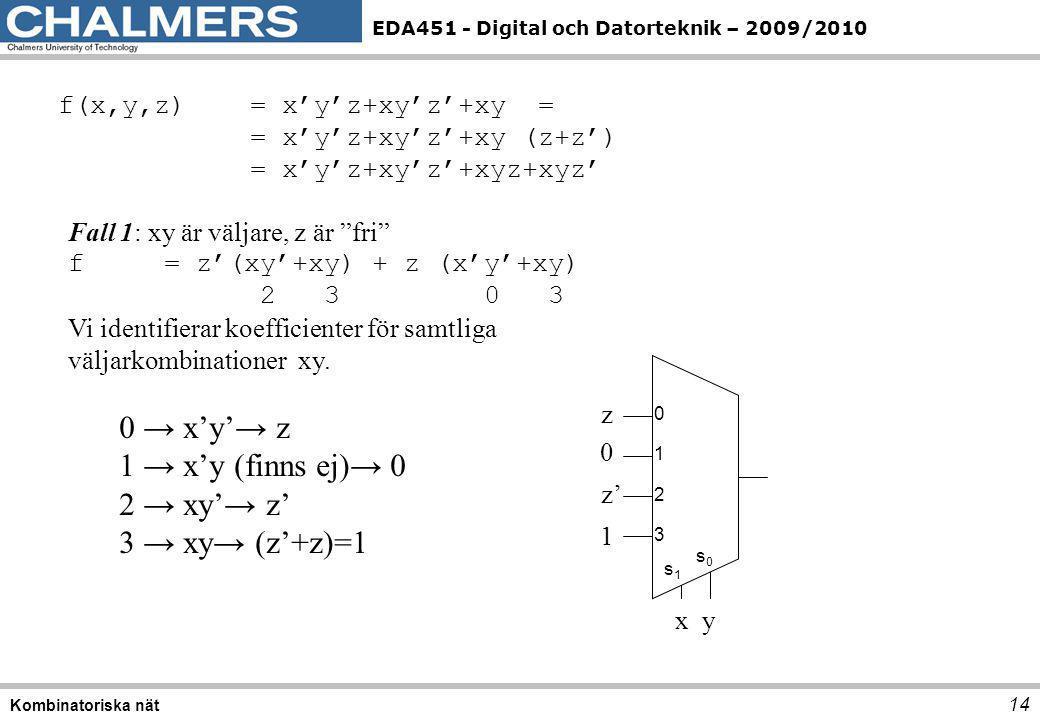 EDA451 - Digital och Datorteknik – 2009/2010 14 Kombinatoriska nät f(x,y,z) = x'y'z+xy'z'+xy = = x'y'z+xy'z'+xy (z+z') = x'y'z+xy'z'+xyz+xyz' Fall 1: