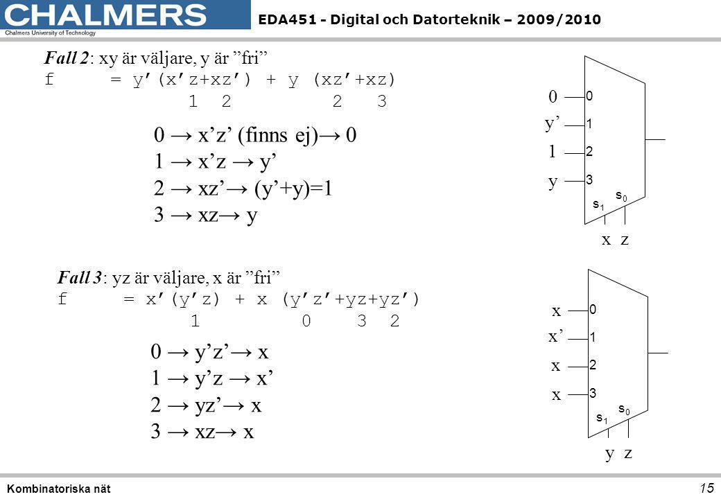 """EDA451 - Digital och Datorteknik – 2009/2010 15 Kombinatoriska nät Fall 2: xy är väljare, y är """"fri"""" f = y'(x'z+xz') + y (xz'+xz) 1 2 2 3 0 1 2 3 s0s0"""