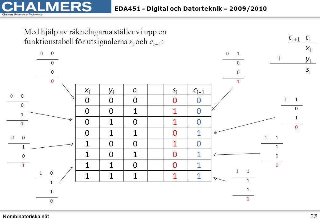 EDA451 - Digital och Datorteknik – 2009/2010 23 Kombinatoriska nät Med hjälp av räknelagarna ställer vi upp en funktionstabell för utsignalerna s i oc