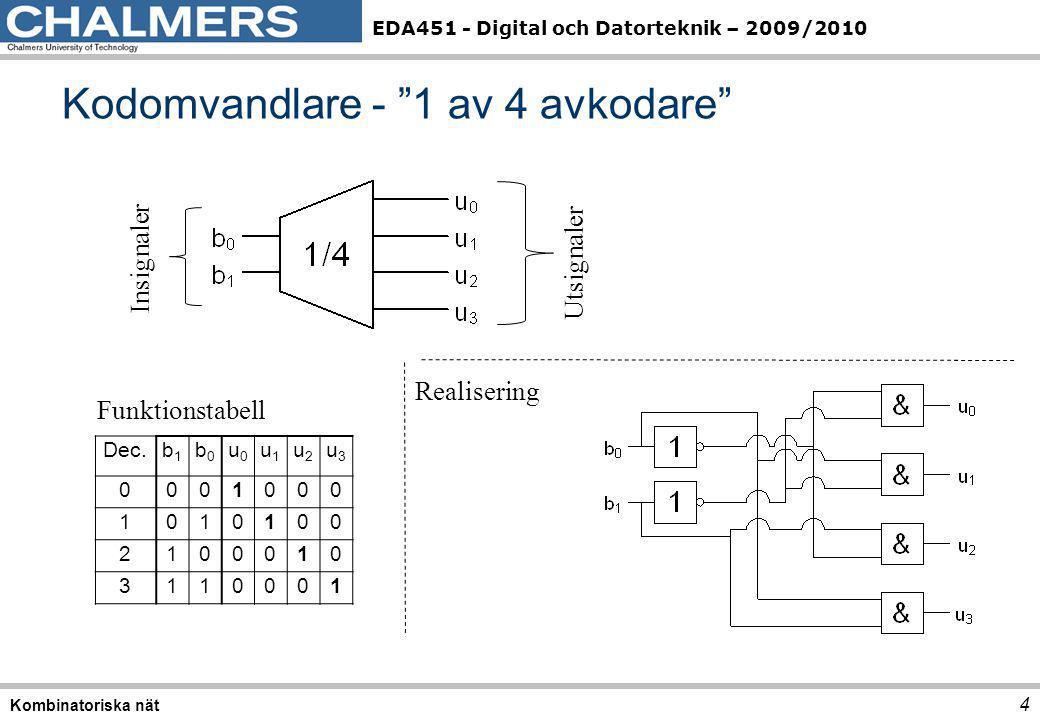 EDA451 - Digital och Datorteknik – 2009/2010 15 Kombinatoriska nät Fall 2: xy är väljare, y är fri f = y'(x'z+xz') + y (xz'+xz) 1 2 2 3 0 1 2 3 s0s0 s1s1 0 → x'z' (finns ej)→ 0 1 → x'z → y' 2 → xz'→ (y'+y)=1 3 → xz→ y 0 y' 1 y x z Fall 3: yz är väljare, x är fri f = x'(y'z) + x (y'z'+yz+yz') 1 0 3 2 0 1 2 3 s0s0 s1s1 0 → y'z'→ x 1 → y'z → x' 2 → yz'→ x 3 → xz→ x x x' x x y z