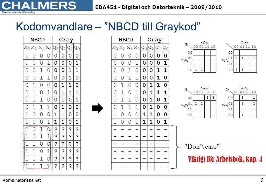 EDA451 - Digital och Datorteknik – 2009/2010 10 Kombinatoriska nät - 1 - - - 1 - - 00 01 11 10 x3x2x3x2 g3g3 x1x0x1x0 1 - 1 1 1 1 - - - 1 - - 00 01 11 10 x3x2x3x2 g2g2 x1x0x1x0 1 1 - 1 1 - - - 1 - - 00 01 11 10 x3x2x3x2 g0g0 x1x0x1x0 1 1 1 - 1 - - - - - 00 01 11 10 x3x2x3x2 g1g1 x1x0x1x0