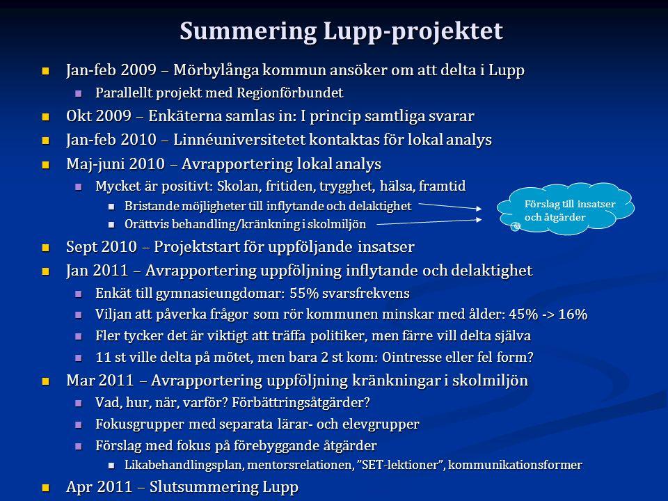 Summering Lupp-projektet Jan-feb 2009 – Mörbylånga kommun ansöker om att delta i Lupp Jan-feb 2009 – Mörbylånga kommun ansöker om att delta i Lupp Par