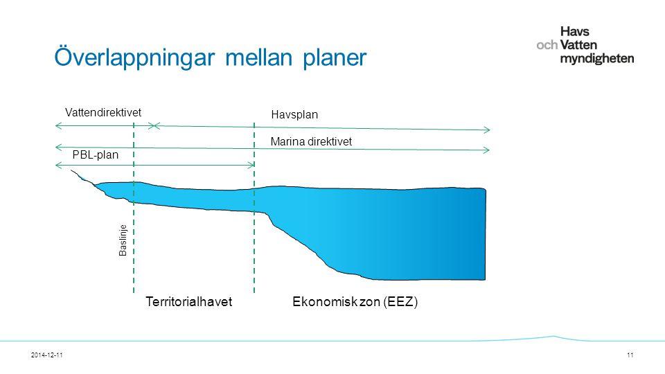 För att ändra/uppdatera/ta bort Presentationsnamn och Namn i foten, gå in på Infoga - Sidhuvud/sidfot Överlappningar mellan planer 2014-12-1111 Vattendirektivet Havsplan Marina direktivet TerritorialhavetEkonomisk zon (EEZ) Baslinje PBL-plan