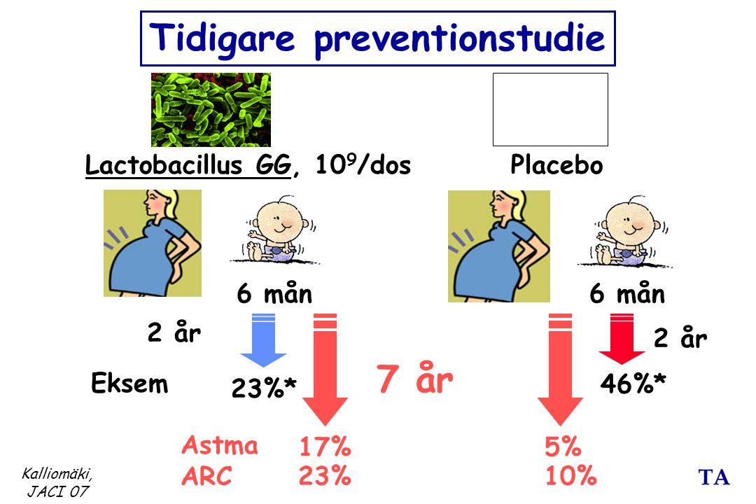 TA Lactobacillus GG, 10 9 /dosPlacebo Eksem 23%* 46%* 2 år 6 mån Kalliomäki, JACI 07 Tidigare preventionstudie 2 år 7 år Astma ARC 17% 23% 5% 10%