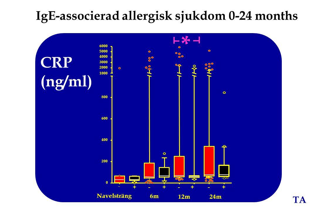TA IgE-associerad allergisk sjukdom 0-24 months