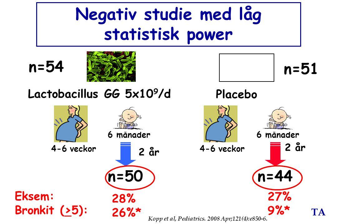 TA Lactobacillus GG 5x10 9 /d Placebo 2 år 6 månader Negativ studie med låg statistisk power 2 år 4-6 veckor n=54 n=51 n=44n=50 Eksem: Bronkit (>5): 2