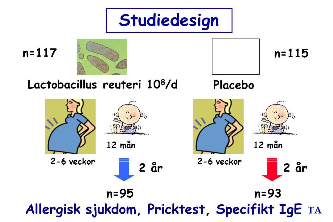 TA Lactobacillus reuteri 10 8 /d Placebo Allergisk sjukdom, Pricktest, Specifikt IgE 2 år 12 mån Studiedesign 2 år 2-6 veckor n=117 n=115 n=93n=95