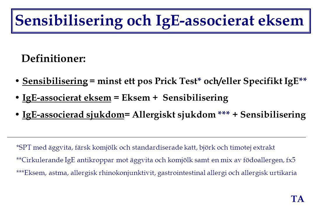 TA Sensibilisering och IgE-associerat eksem Definitioner: Sensibilisering = minst ett pos Prick Test* och/eller Specifikt IgE** IgE-associerat eksem =