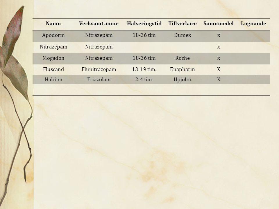 Atarax (Hydroxizin)Allergi, ångest och oro Theralen (Alimemazin)Lugnande, sömngivande och allergi Propavan (Propiomazin)Sömnmedel Lyrica (Pregabalin)Epilepsi, neuropatisk smärta, generaliserad ångestsyndrom (Ca 51 000 doser skrevs ut 2009, på väg att narkotikaklassas) MAO-hämmare (Aurorix) Övriga