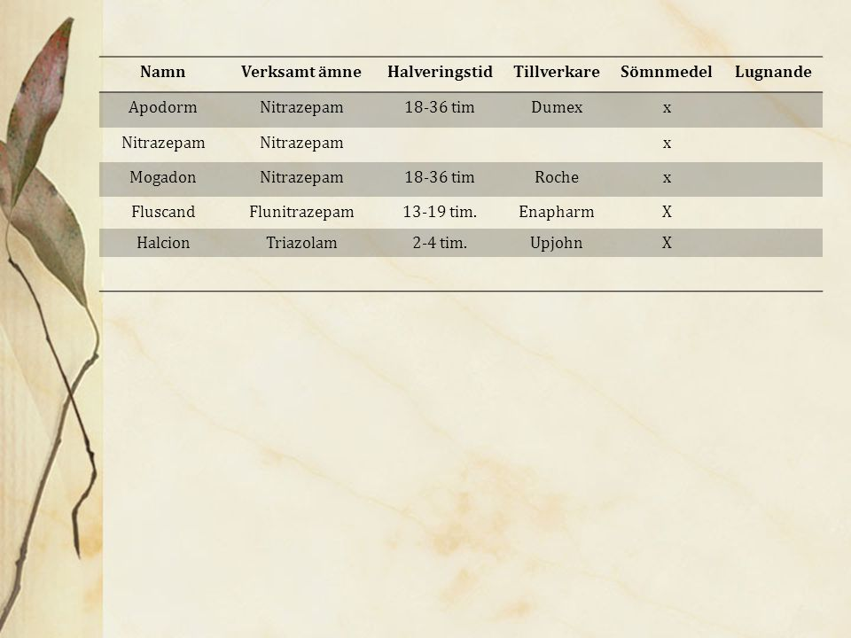 Bensodiazepinaloger Insomnings tabletter Produktnamn Imovane Zopliklon Stilnoct Sonata Verksam beståndsdel Zopliklon Zolpidem Zaleplon