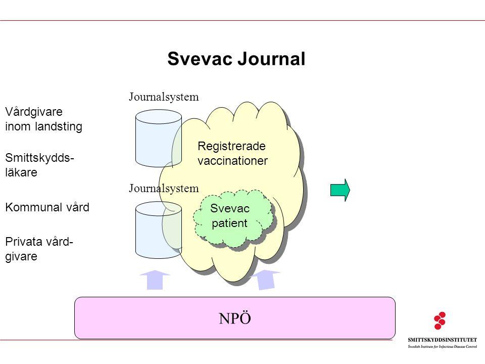 Svevac Journal Registrerade vaccinationer Vårdgivare inom landsting Kommunal vård Privata vård- givare Smittskydds- läkare Svevac patient Journalsystem NPÖ Journalsystem