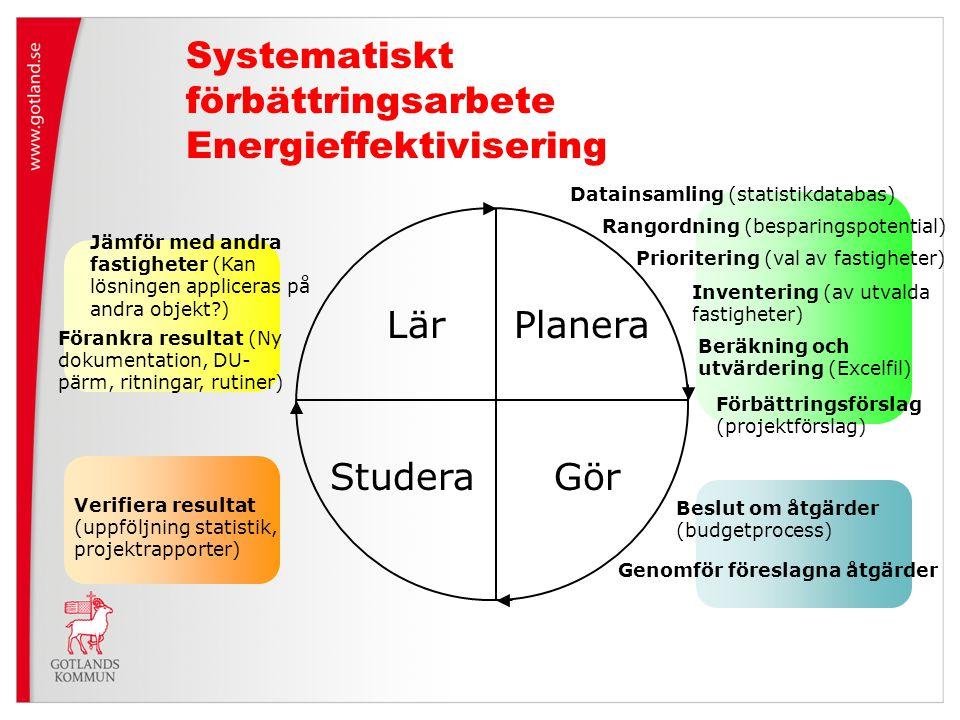 Prioritering (val av fastigheter) Systematiskt förbättringsarbete Energieffektivisering Planera GörStudera Lär Rangordning (besparingspotential) Beslu