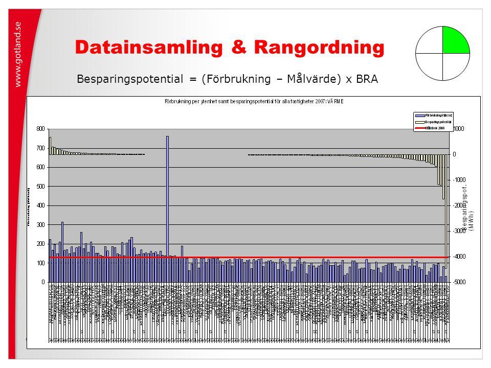 Datainsamling & Rangordning Besparingspotential = (Förbrukning – Målvärde) x BRA