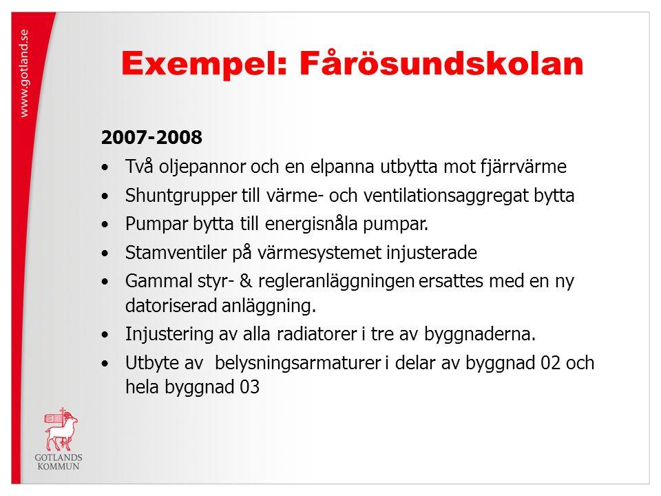 Exempel: Fårösundskolan 2007-2008 Två oljepannor och en elpanna utbytta mot fjärrvärme Shuntgrupper till värme- och ventilationsaggregat bytta Pumpar