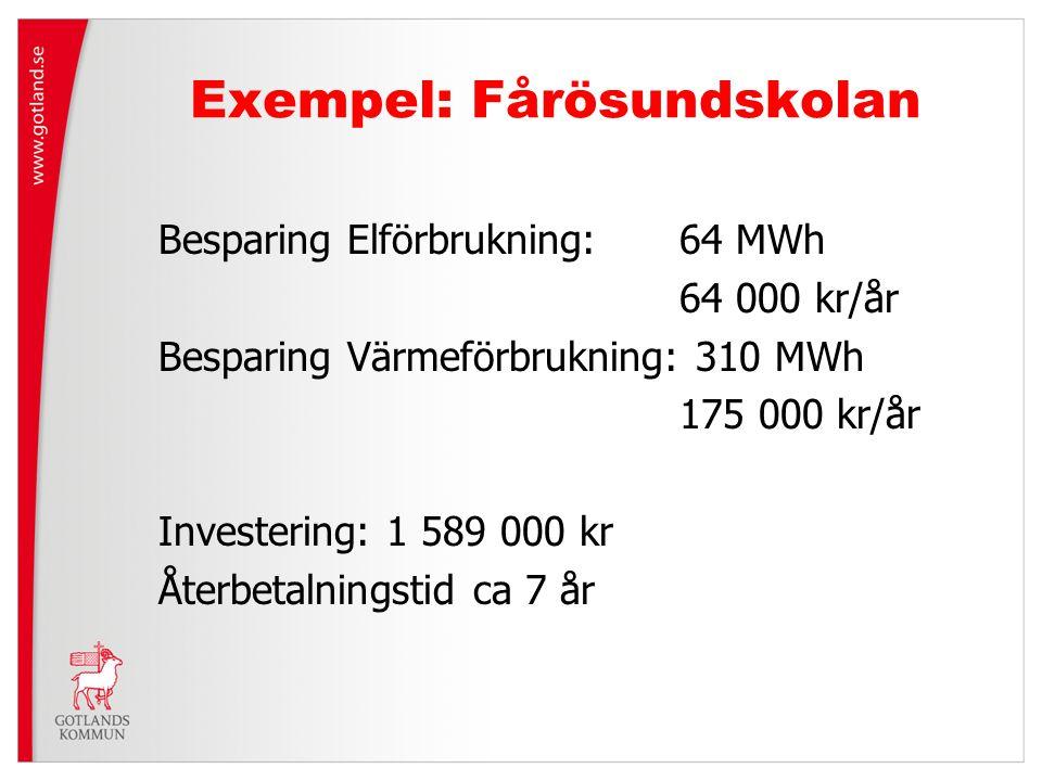 Exempel: Fårösundskolan Besparing Elförbrukning: 64 MWh 64 000 kr/år Besparing Värmeförbrukning: 310 MWh 175 000 kr/år Investering: 1 589 000 kr Återb