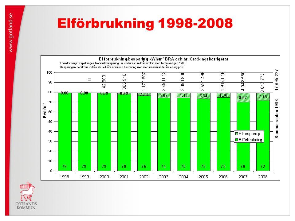 Elförbrukning 1998-2008