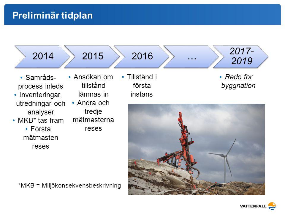 Preliminär tidplan 201420152016… 2017- 2019 Ansökan om tillstånd lämnas in Andra och tredje mätmasterna reses Tillstånd i första instans Redo för bygg