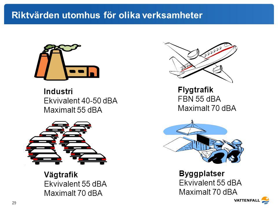 29 Riktvärden utomhus för olika verksamheter Industri Ekvivalent 40-50 dBA Maximalt 55 dBA Flygtrafik FBN 55 dBA Maximalt 70 dBA Vägtrafik Ekvivalent