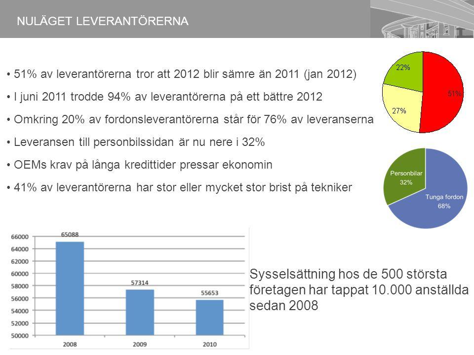 NULÄGET LEVERANTÖRERNA Sysselsättning hos de 500 största företagen har tappat 10.000 anställda sedan 2008 51% av leverantörerna tror att 2012 blir sämre än 2011 (jan 2012) I juni 2011 trodde 94% av leverantörerna på ett bättre 2012 Omkring 20% av fordonsleverantörerna står för 76% av leveranserna Leveransen till personbilssidan är nu nere i 32% OEMs krav på långa kredittider pressar ekonomin 41% av leverantörerna har stor eller mycket stor brist på tekniker