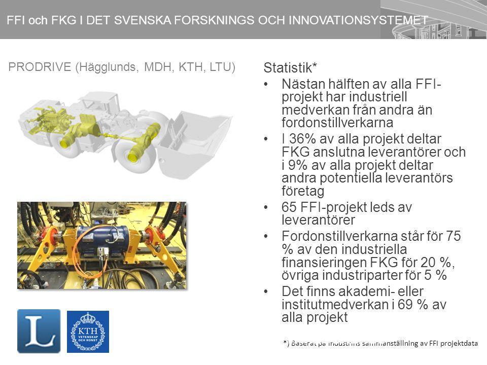 Statistik* Nästan hälften av alla FFI- projekt har industriell medverkan från andra än fordonstillverkarna I 36% av alla projekt deltar FKG anslutna leverantörer och i 9% av alla projekt deltar andra potentiella leverantörs företag 65 FFI-projekt leds av leverantörer Fordonstillverkarna står för 75 % av den industriella finansieringen FKG för 20 %, övriga industriparter för 5 % Det finns akademi- eller institutmedverkan i 69 % av alla projekt FFI och FKG I DET SVENSKA FORSKNINGS OCH INNOVATIONSYSTEMET *) Baserat på industrins sammanställning av FFI projektdata PRODRIVE (Hägglunds, MDH, KTH, LTU)