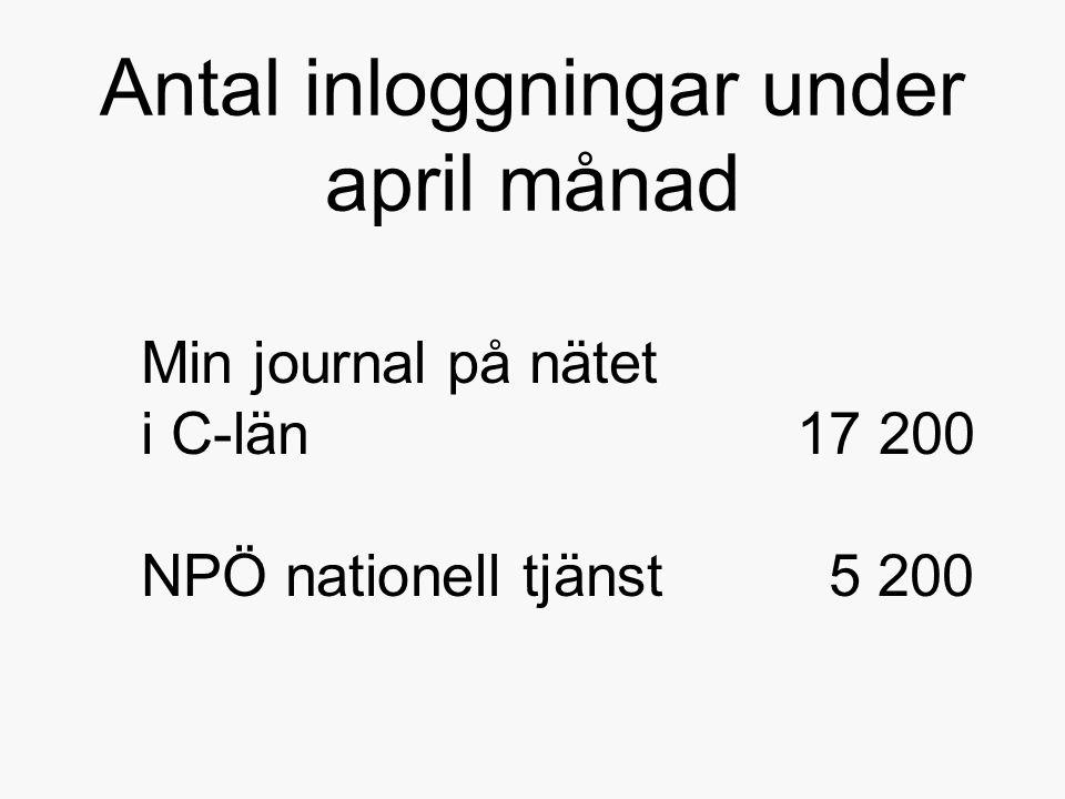 Antal inloggningar under april månad Min journal på nätet i C-län 17 200 NPÖ nationell tjänst 5 200