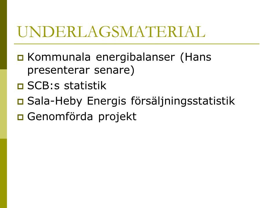 UNDERLAGSMATERIAL  Kommunala energibalanser (Hans presenterar senare)  SCB:s statistik  Sala-Heby Energis försäljningsstatistik  Genomförda projek