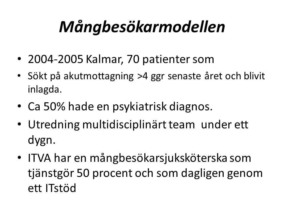 Mångbesökarmodellen 2004-2005 Kalmar, 70 patienter som Sökt på akutmottagning >4 ggr senaste året och blivit inlagda.