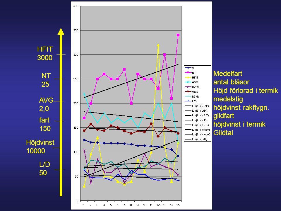 Medelfart antal blåsor Höjd förlorad i termik medelstig höjdvinst rakflygn.