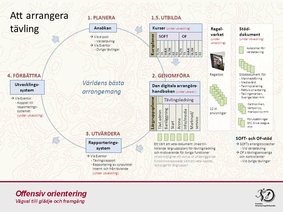 Att arrangera tävling Ansökan Rapporterings- system Utvecklings- system 1.