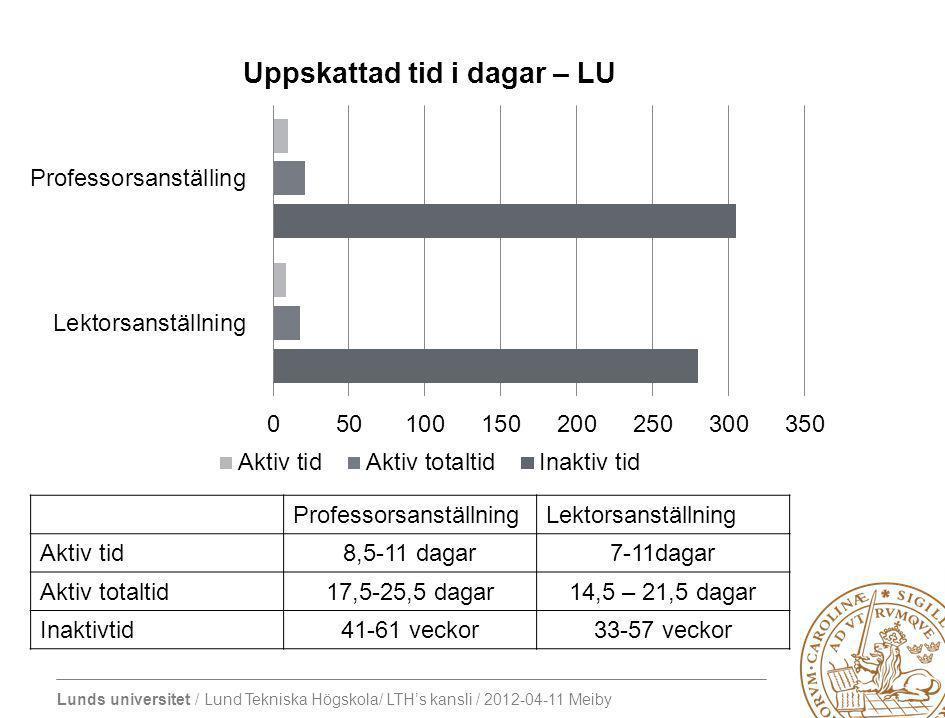 Lunds universitet / Lund Tekniska Högskola/ LTH's kansli / 2012-04-11 Meiby ProfessorsanställningLektorsanställning Aktiv tid8,5-11 dagar7-11dagar Aktiv totaltid17,5-25,5 dagar14,5 – 21,5 dagar Inaktivtid41-61 veckor33-57 veckor