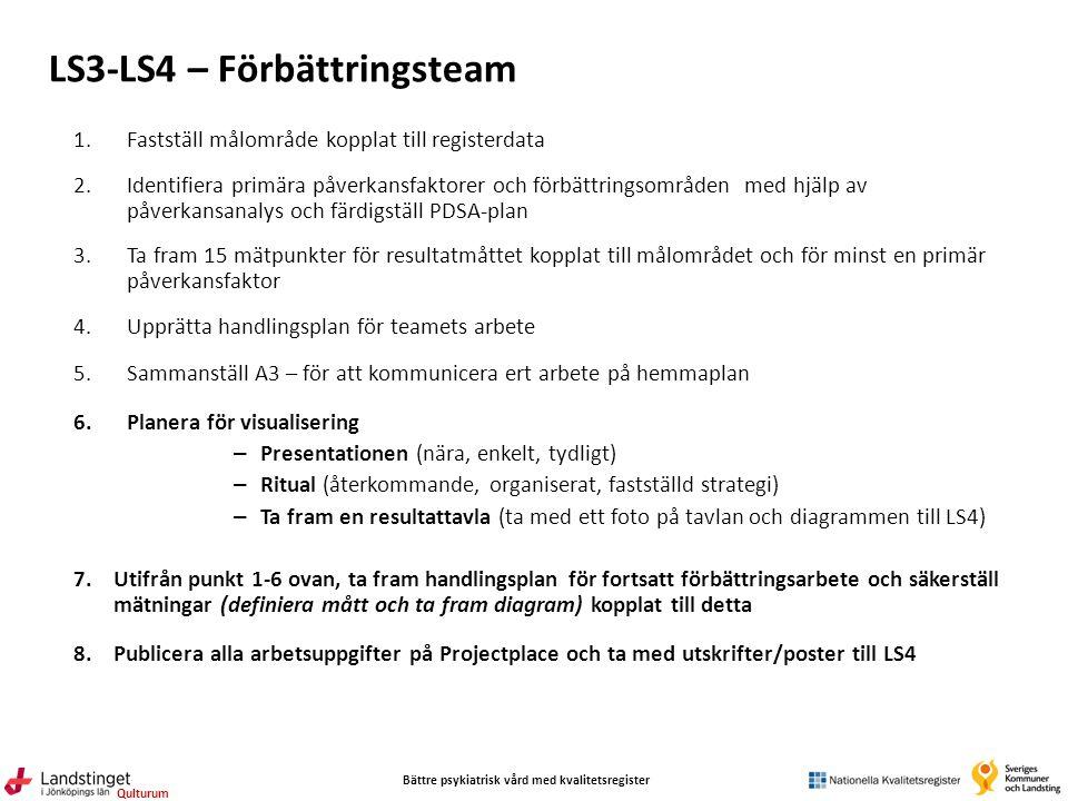 Bättre psykiatrisk vård med kvalitetsregister Qulturum LS3-LS4 – Förbättringsteam 1.Fastställ målområde kopplat till registerdata 2.Identifiera primära påverkansfaktorer och förbättringsområden med hjälp av påverkansanalys och färdigställ PDSA-plan 3.Ta fram 15 mätpunkter för resultatmåttet kopplat till målområdet och för minst en primär påverkansfaktor 4.Upprätta handlingsplan för teamets arbete 5.Sammanställ A3 – för att kommunicera ert arbete på hemmaplan 6.Planera för visualisering – Presentationen (nära, enkelt, tydligt) – Ritual (återkommande, organiserat, fastställd strategi) – Ta fram en resultattavla (ta med ett foto på tavlan och diagrammen till LS4) 7.Utifrån punkt 1-6 ovan, ta fram handlingsplan för fortsatt förbättringsarbete och säkerställ mätningar (definiera mått och ta fram diagram) kopplat till detta 8.Publicera alla arbetsuppgifter på Projectplace och ta med utskrifter/poster till LS4