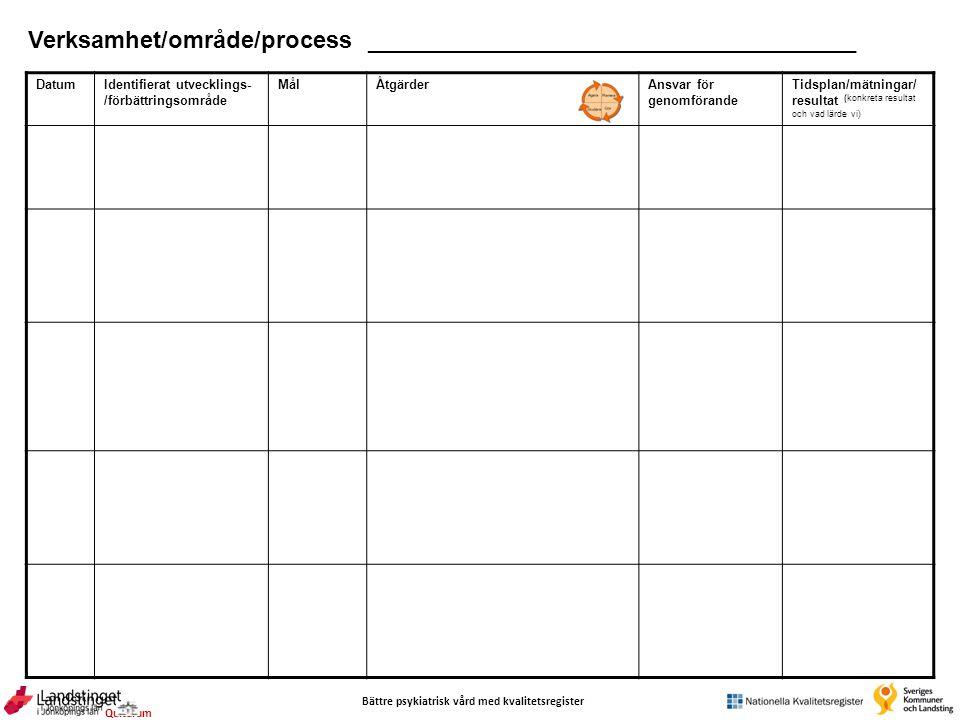 Bättre psykiatrisk vård med kvalitetsregister Qulturum DatumIdentifierat utvecklings- /förbättringsområde MålÅtgärderAnsvar för genomförande Tidsplan/mätningar/ resultat (konkreta resultat och vad lärde vi) Verksamhet/område/process _____________________________________